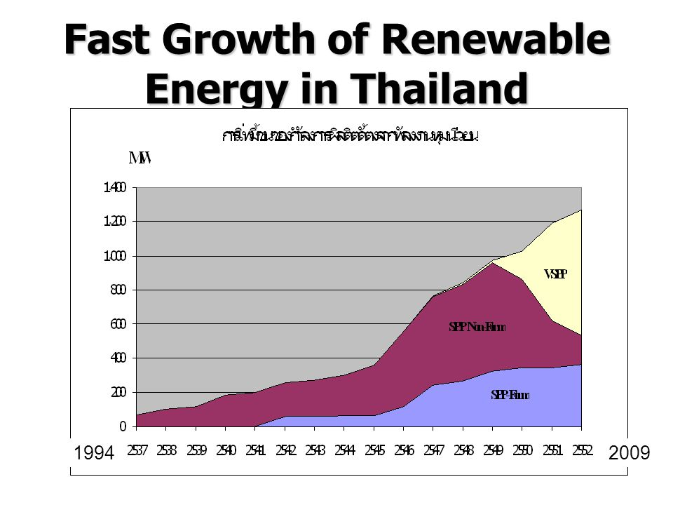 Fast Growth of Renewable Energy in Thailand