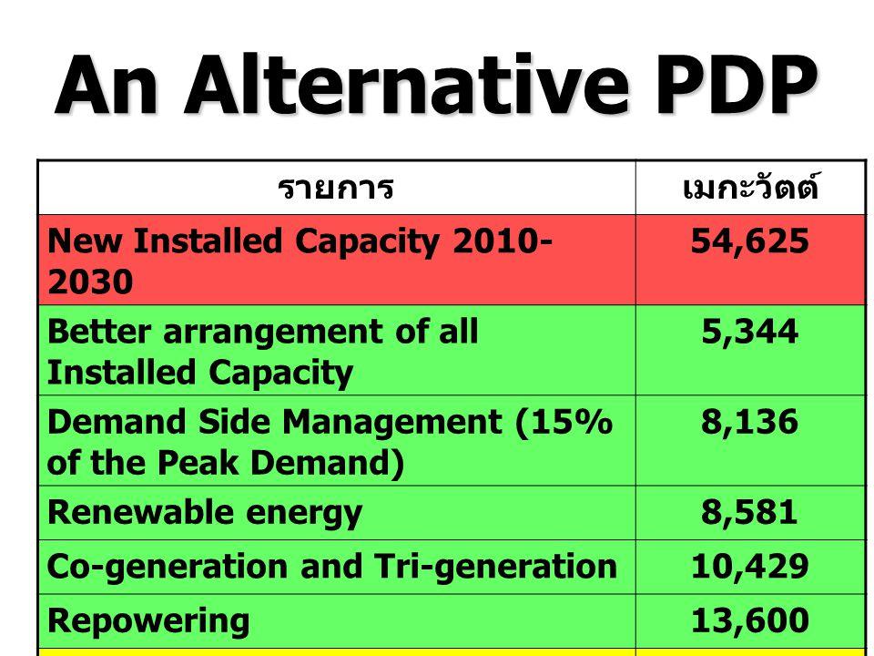 An Alternative PDP รายการ เมกะวัตต์ New Installed Capacity 2010-2030