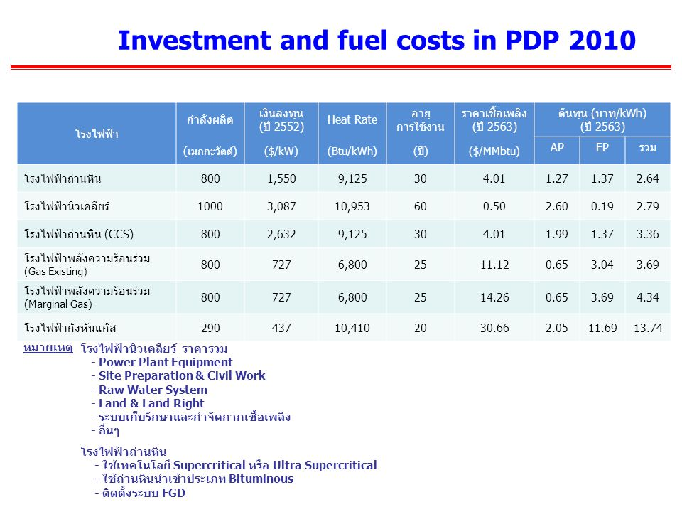 Investment and fuel costs in PDP 2010