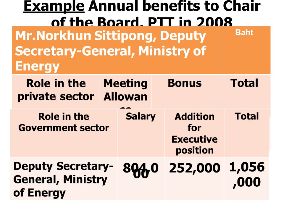 Example Annual benefits to Chair of the Board, PTT in 2008