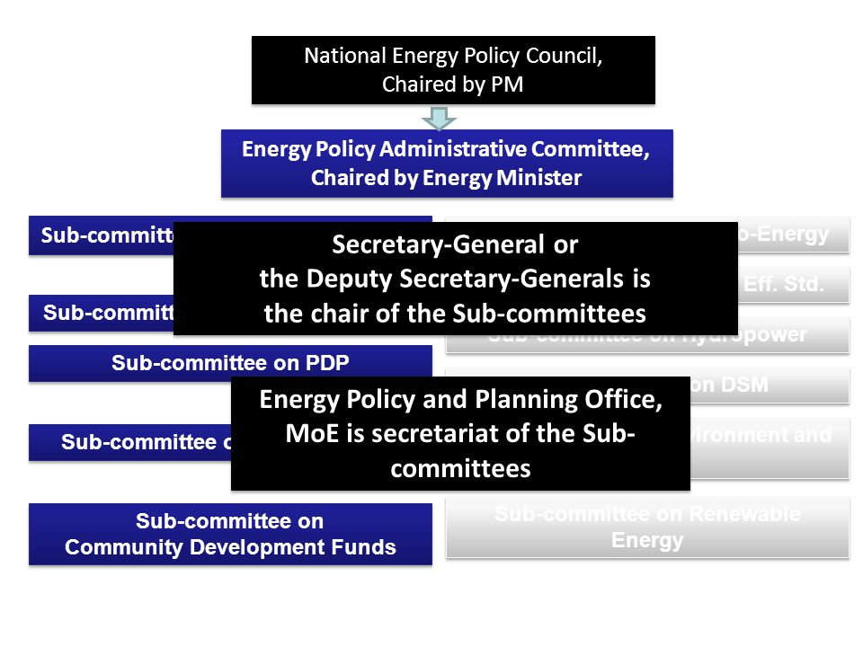 National Energy Policy Council, Chaired by PM