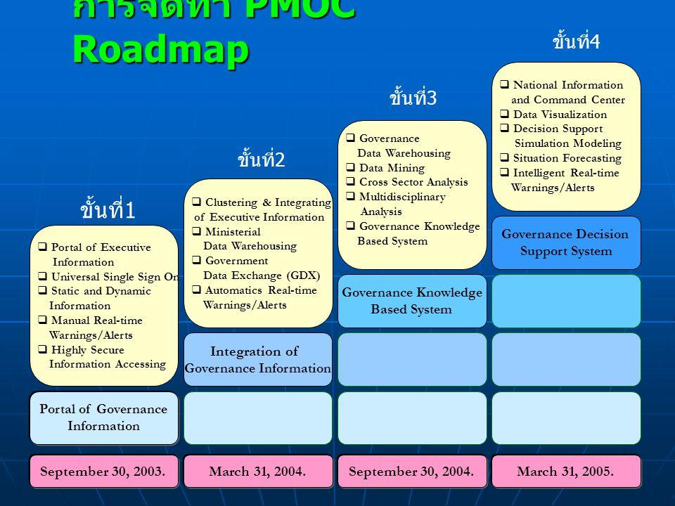 Governance Information