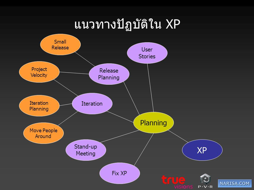แนวทางปัฏบัติใน XP XP Planning User Stories Release Planning Iteration