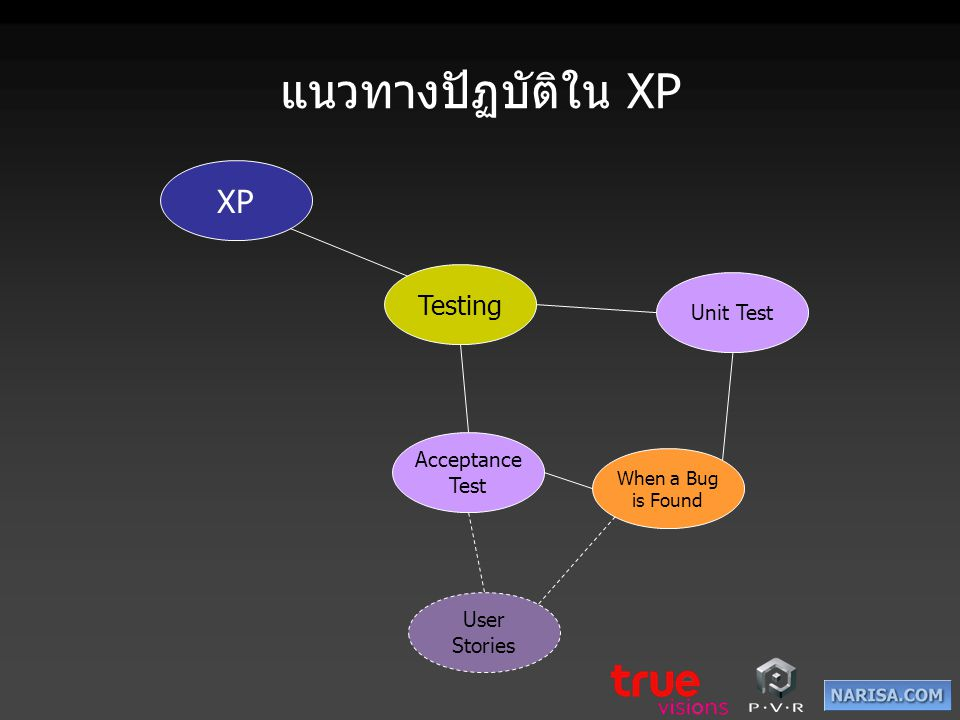แนวทางปัฏบัติใน XP XP Testing Unit Test Acceptance Test User Stories