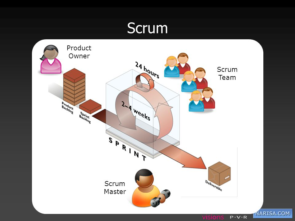 Scrum Product Owner Scrum Team Scrum Master