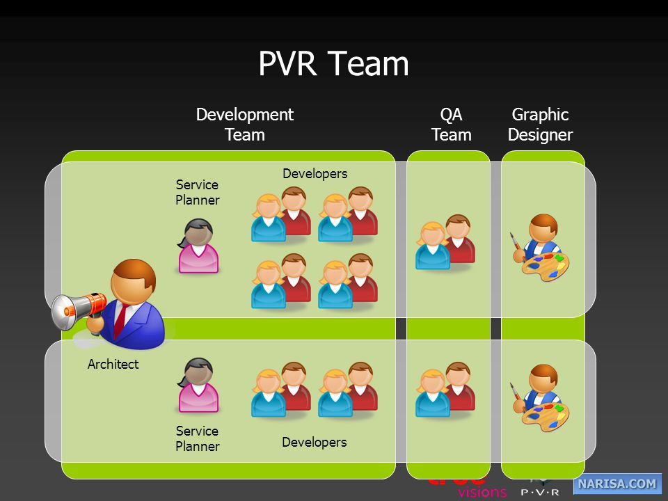 PVR Team Development Team QA Team Graphic Designer Developers