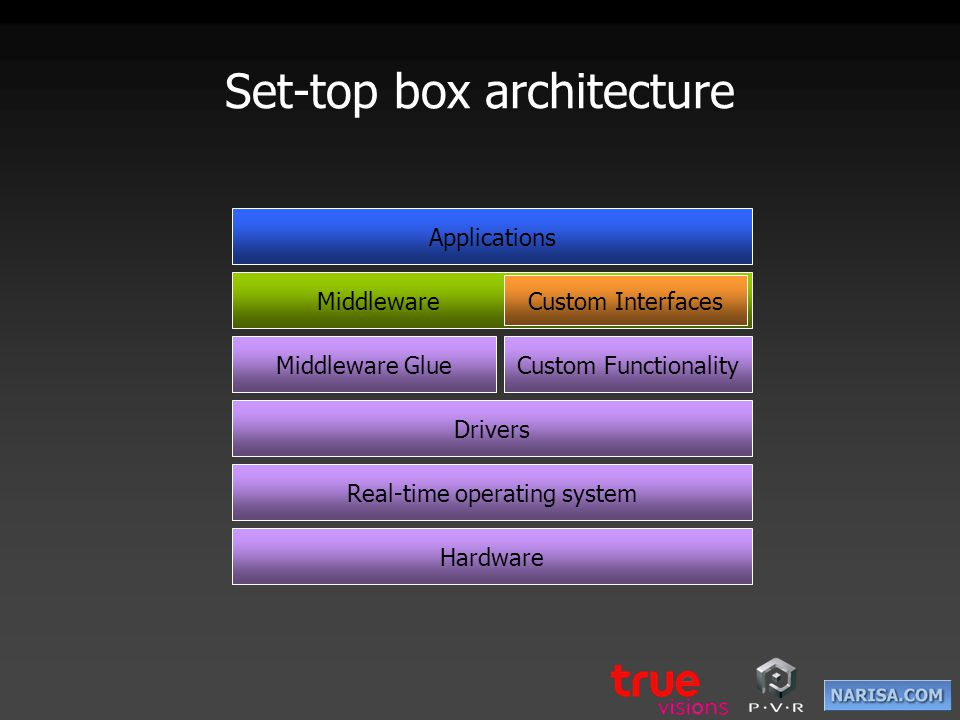 Set-top box architecture