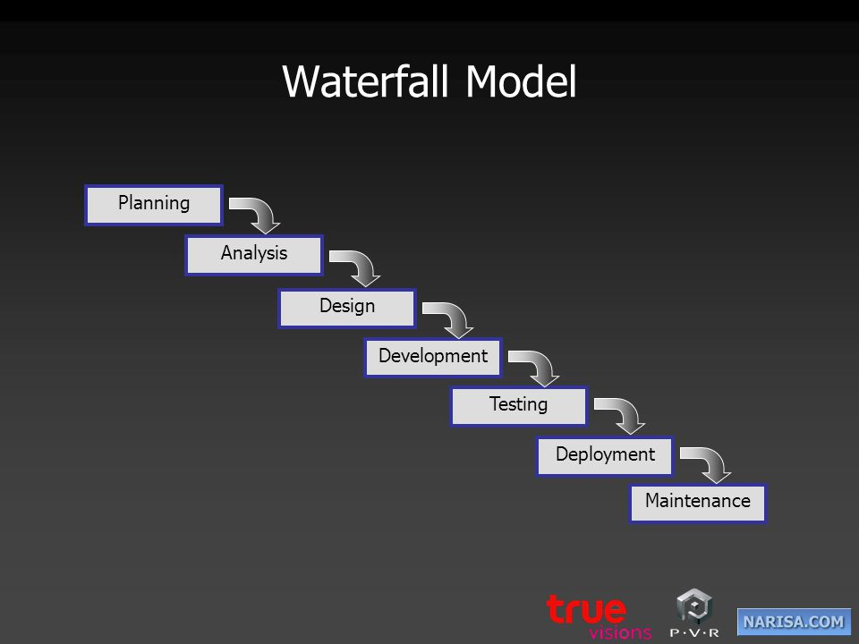 Waterfall Model Planning Analysis Design Development Testing
