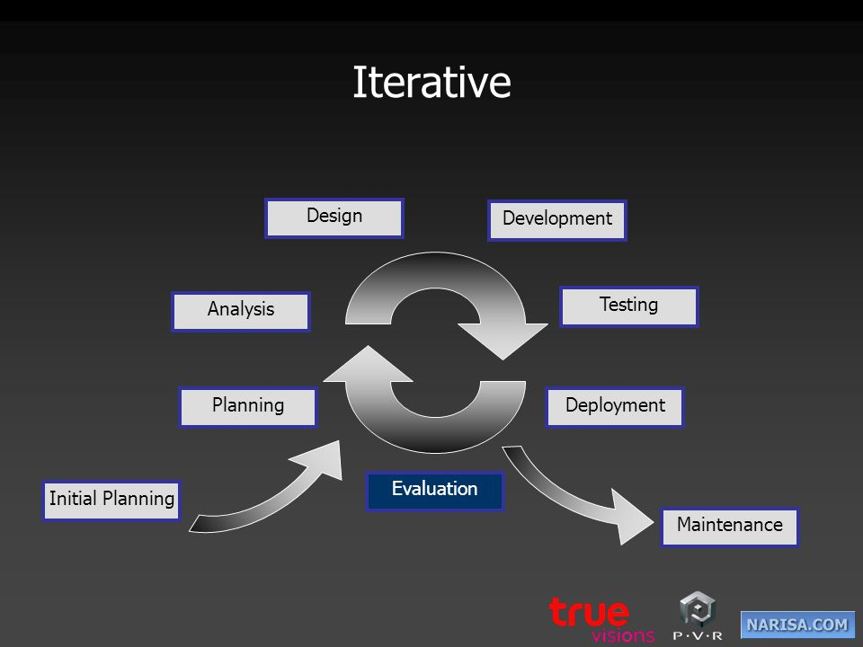 Iterative Design Development Analysis Testing Planning Deployment