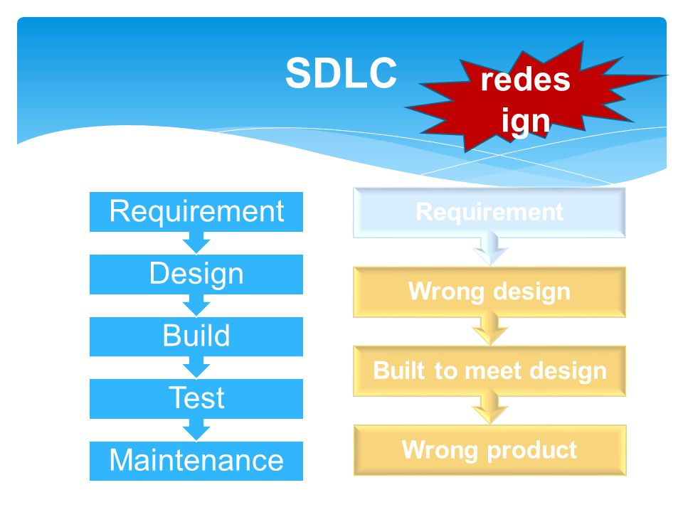 SDLC redesign Requirement Design Build Test Maintenance Requirement
