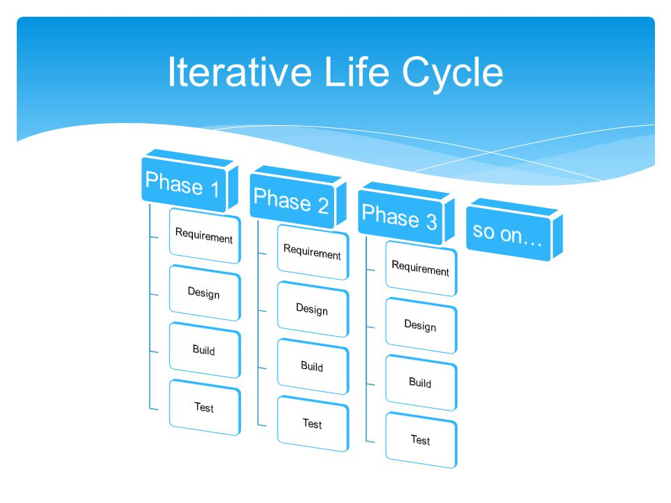 Iterative Life Cycle Phase 1 Phase 2 Phase 3 so on… Requirement Design