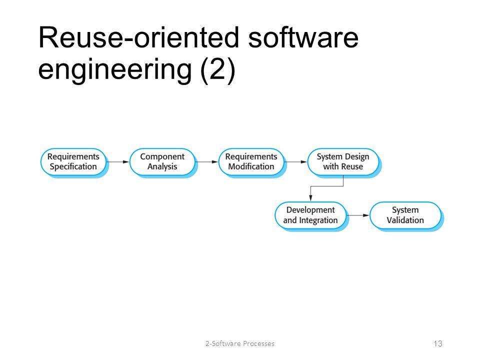 Reuse-oriented software engineering (2)