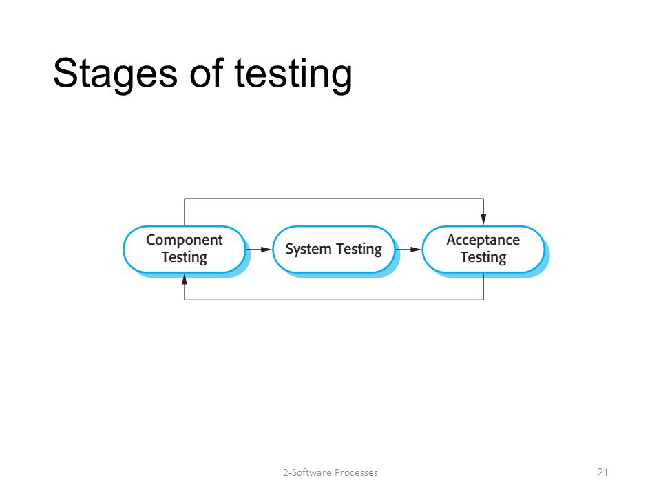 Stages of testing 2-Software Processes