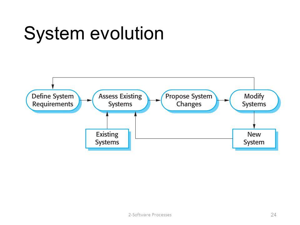 System evolution 2-Software Processes