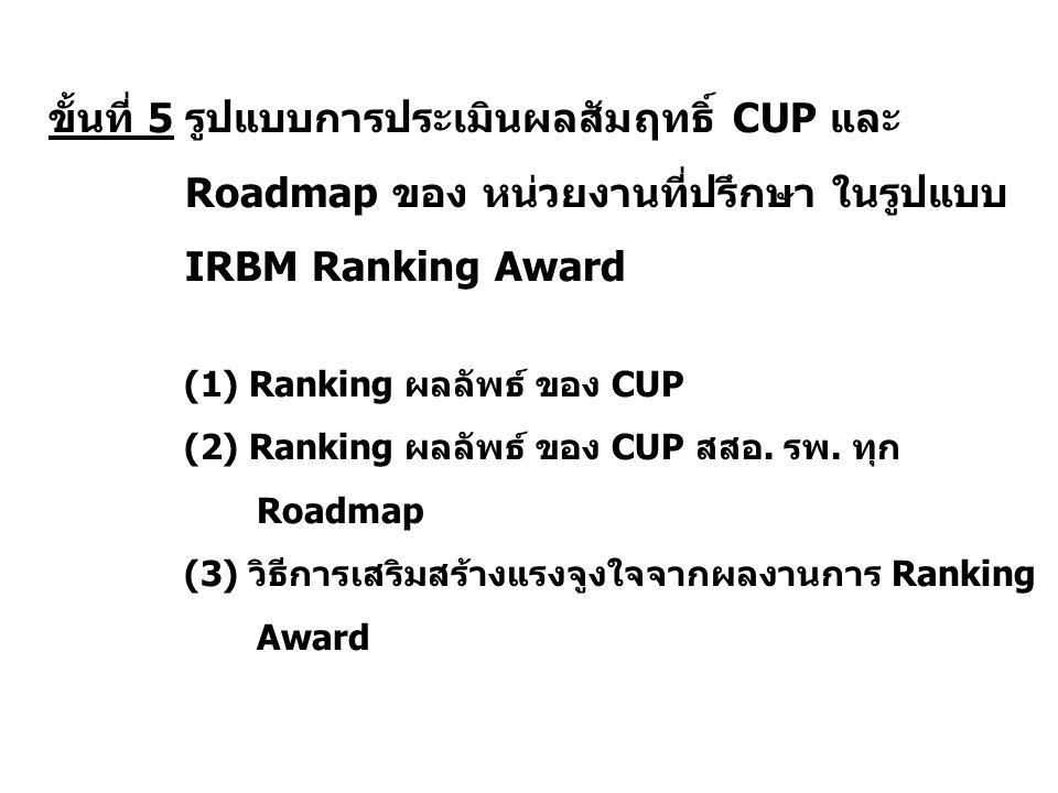 ขั้นที่ 5 รูปแบบการประเมินผลสัมฤทธิ์ CUP และ Roadmap ของ หน่วยงานที่ปรึกษา ในรูปแบบ IRBM Ranking Award