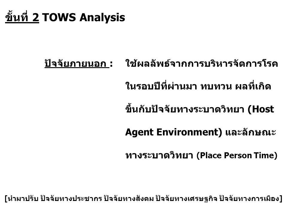 ขั้นที่ 2 TOWS Analysis ปัจจัยภายนอก :