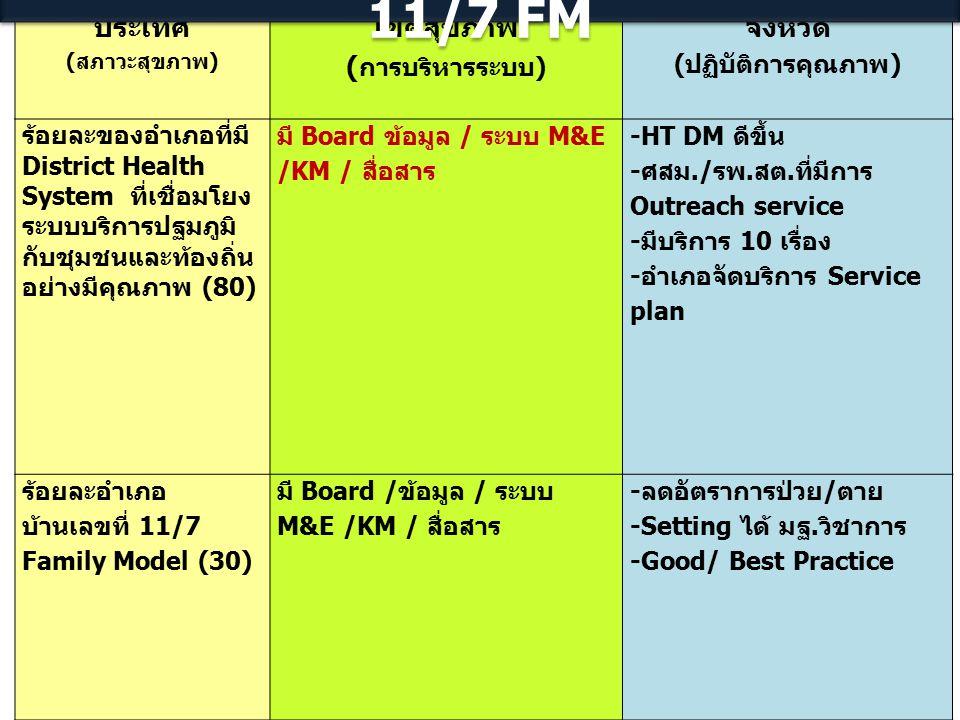 ความเชื่อมโยงตัวชี้วัด 3 ระดับ : DHS & 11/7 FM