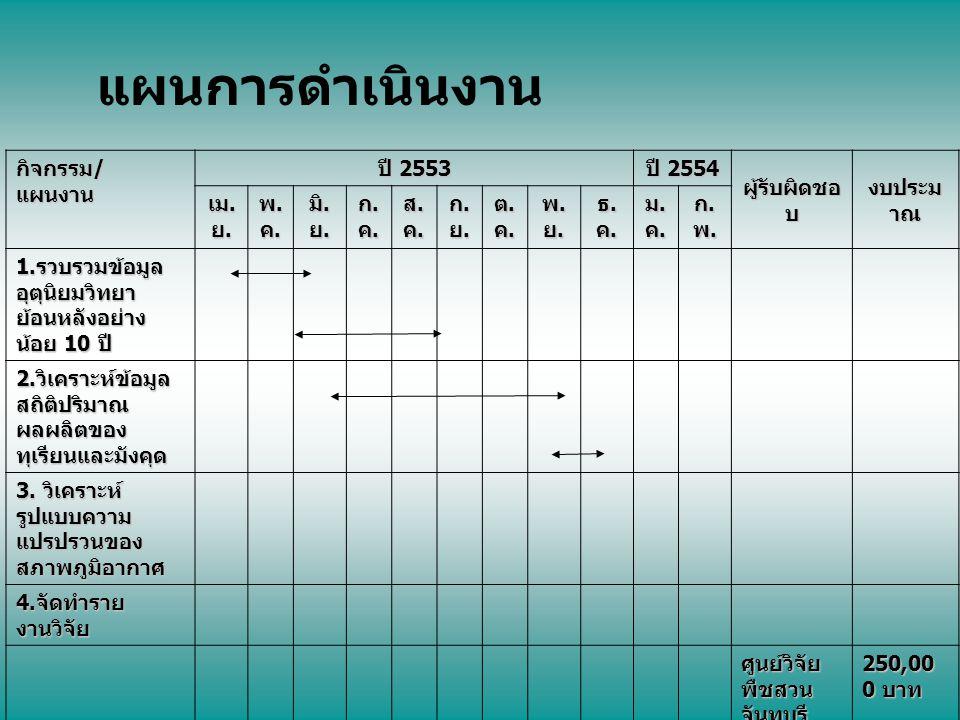 แผนการดำเนินงาน กิจกรรม/แผนงาน ปี 2553 ปี 2554 ผู้รับผิดชอบ งบประมาณ