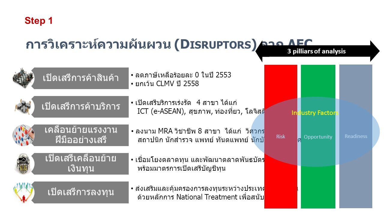 การวิเคราะห์ความผันผวน (Disruptors) จาก AEC