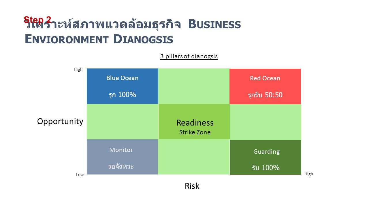 วิเคราะห์สภาพแวดล้อมธุรกิจ Business Envioronment Dianogsis