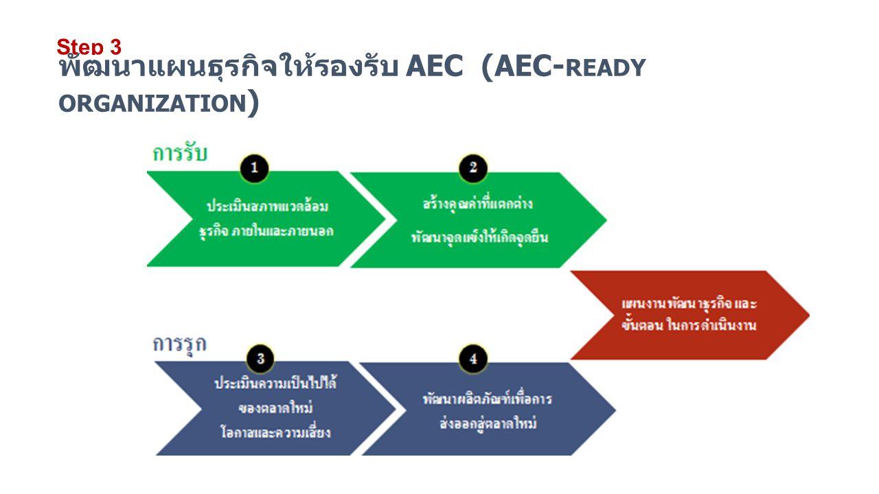 พัฒนาแผนธุรกิจให้รองรับ AEC (AEC-ready organization)