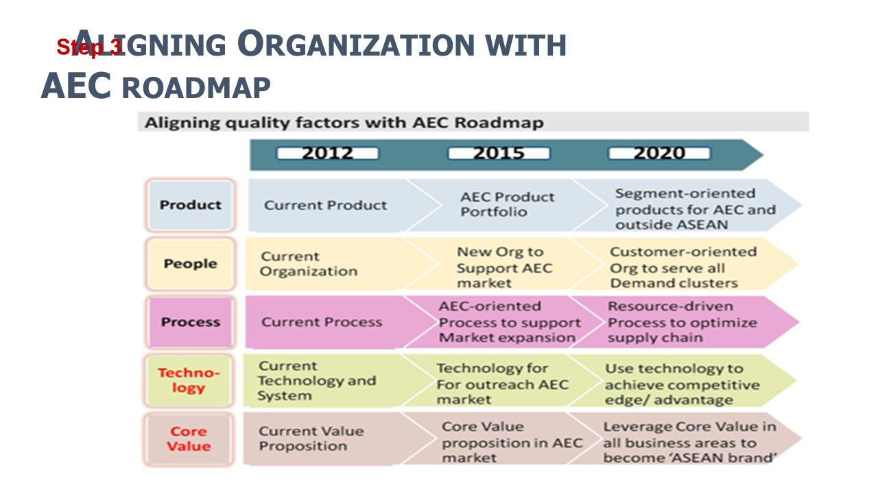 Aligning Organization with AEC roadmap