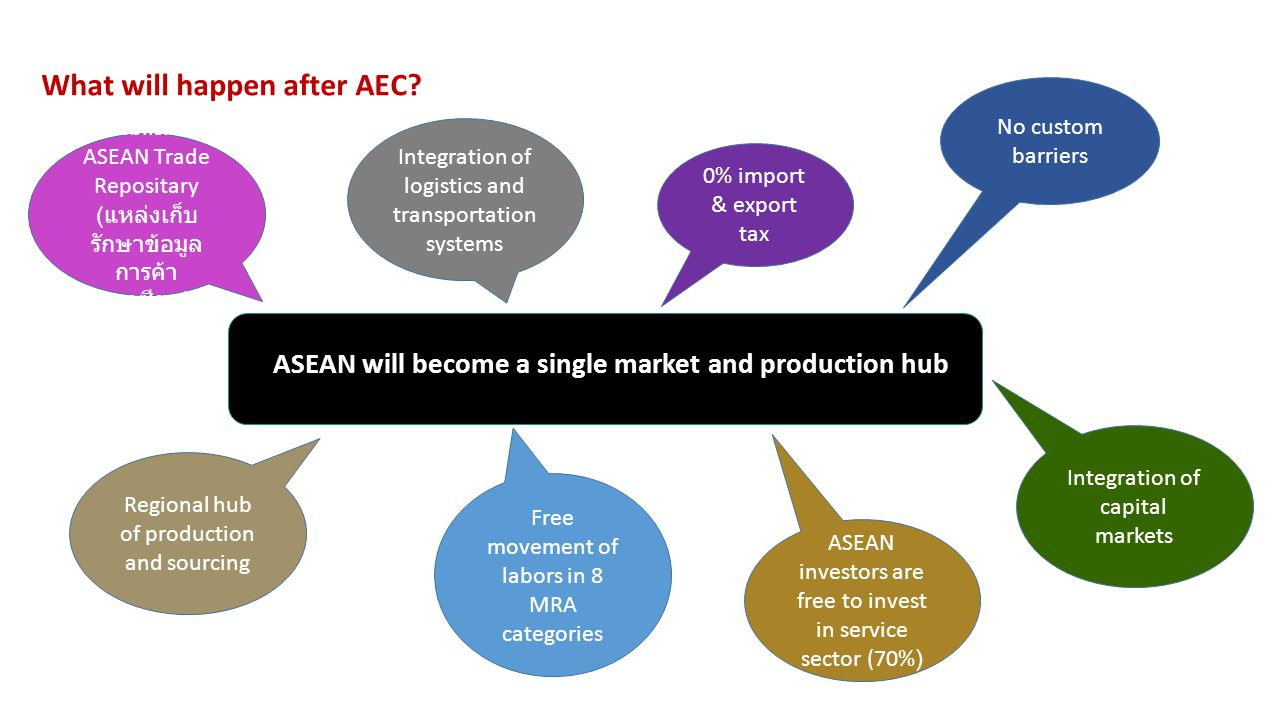 What will happen after AEC