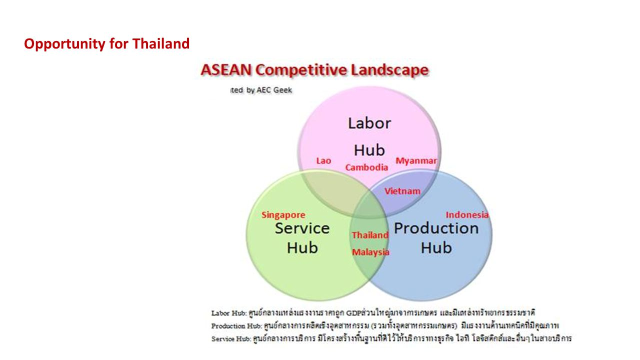 Opportunity for Thailand