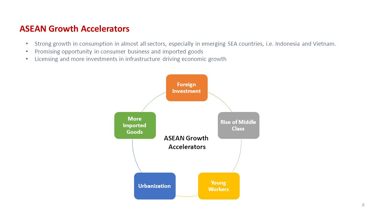 ASEAN Growth Accelerators