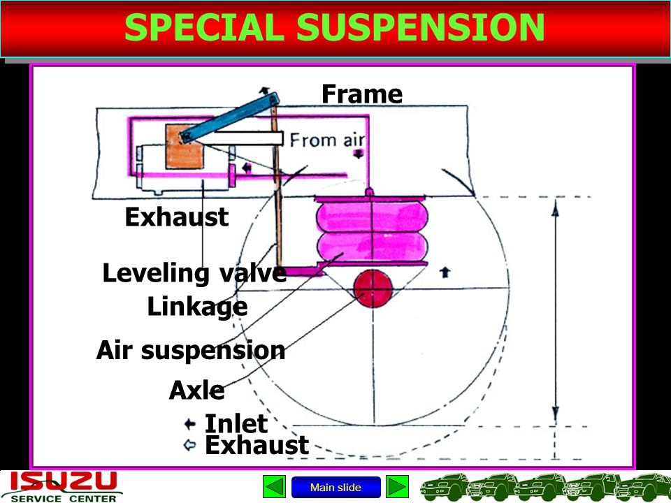 SPECIAL SUSPENSION Frame Exhaust Leveling valve Linkage Air suspension