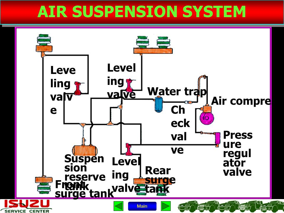 AIR SUSPENSION SYSTEM Leveling valve Leveling valve Water trap