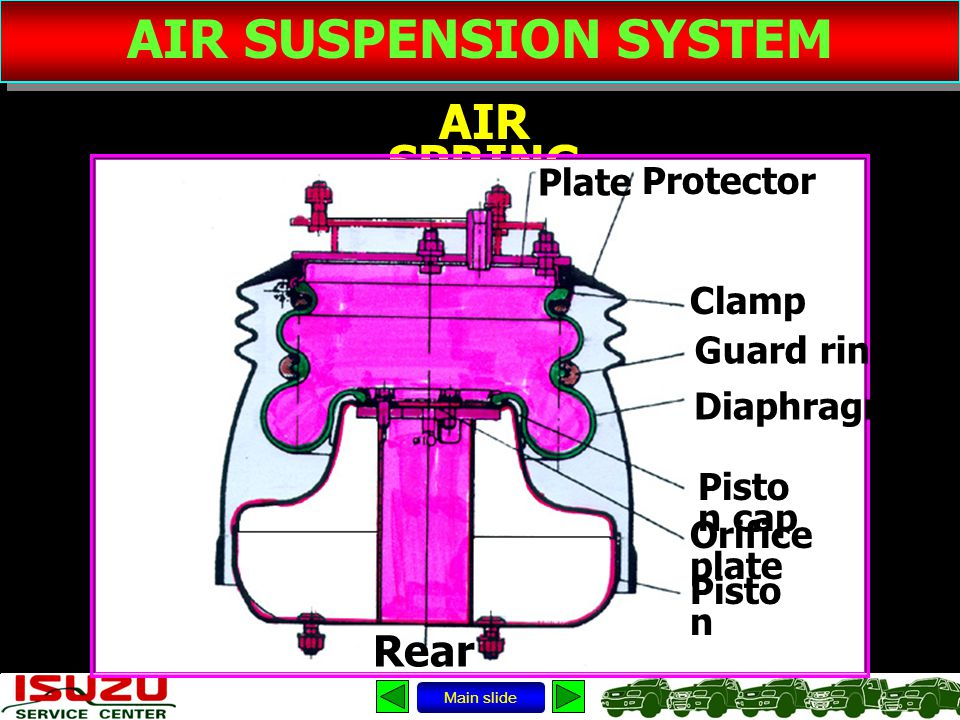 AIR SUSPENSION SYSTEM AIR SPRING Rear Plate Protector Clamp Guard ring