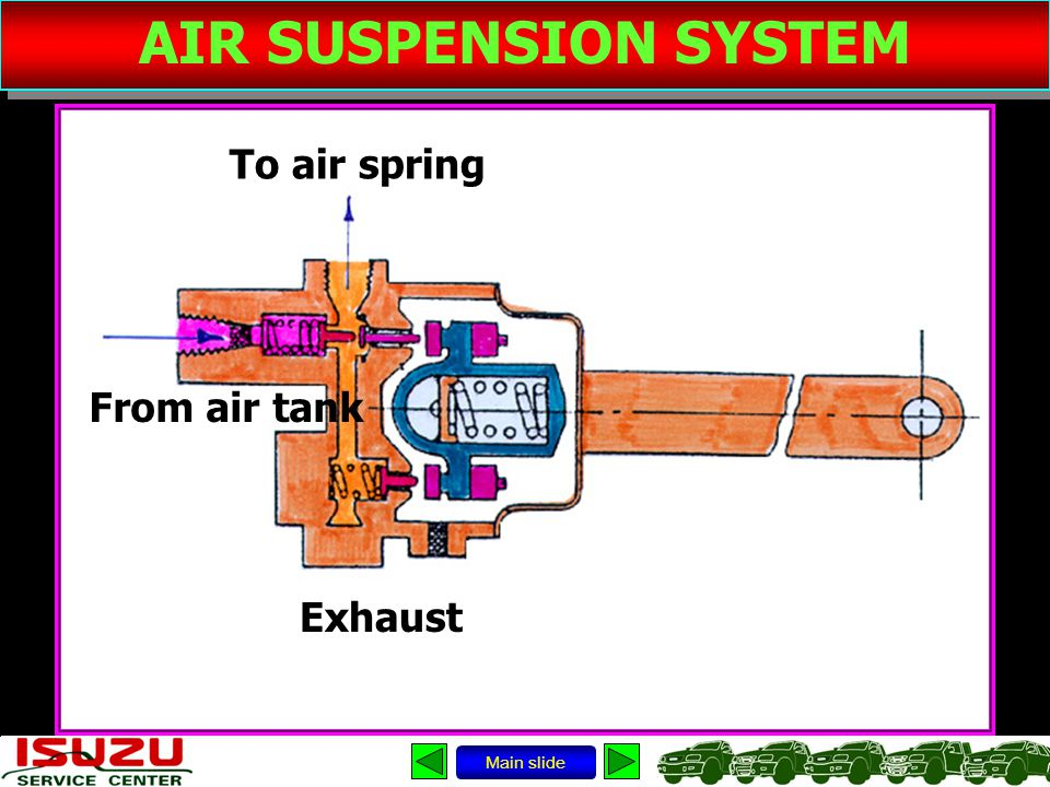 AIR SUSPENSION SYSTEM To air spring From air tank Exhaust Main slide