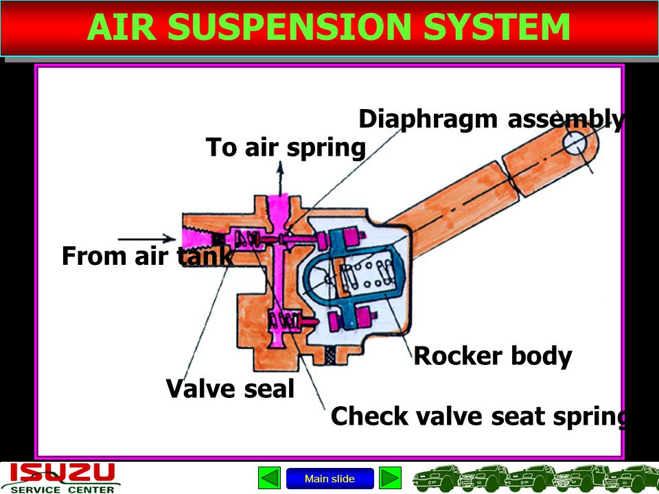 AIR SUSPENSION SYSTEM Diaphragm assembly To air spring From air tank