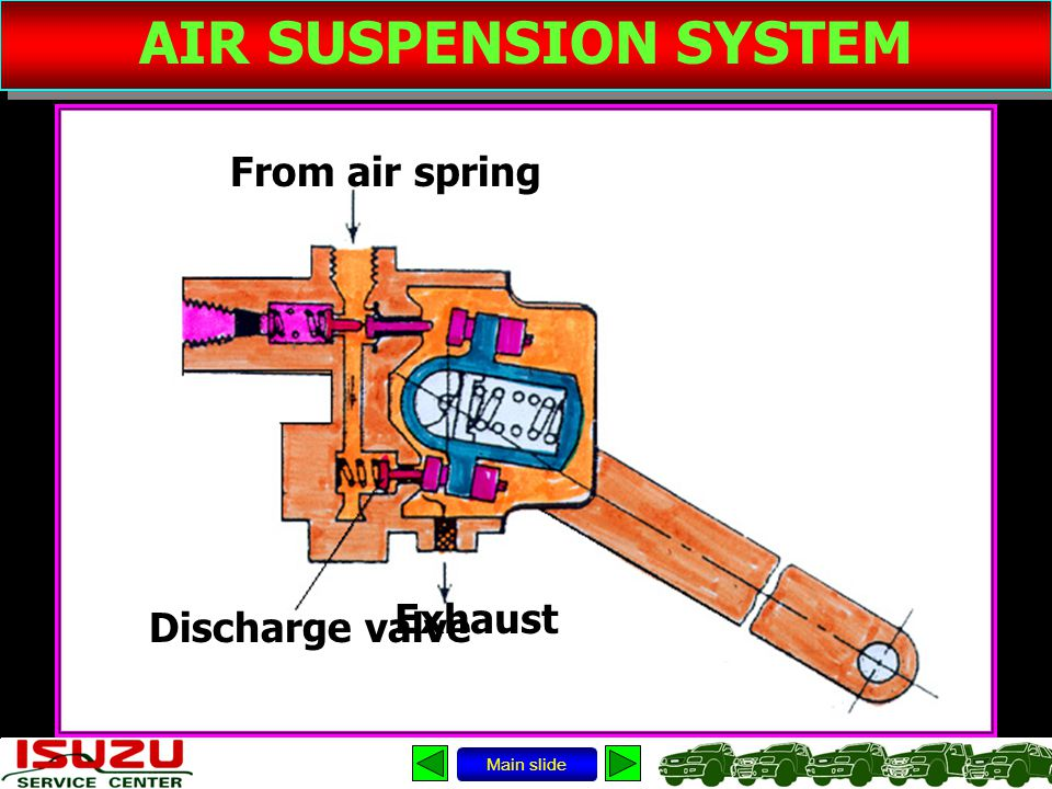AIR SUSPENSION SYSTEM From air spring Exhaust Discharge valve