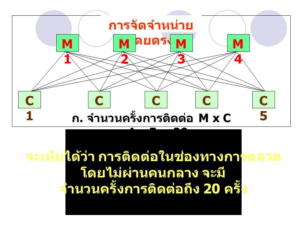 ก. จำนวนครั้งการติดต่อ M x C = 4 x 5 = 20