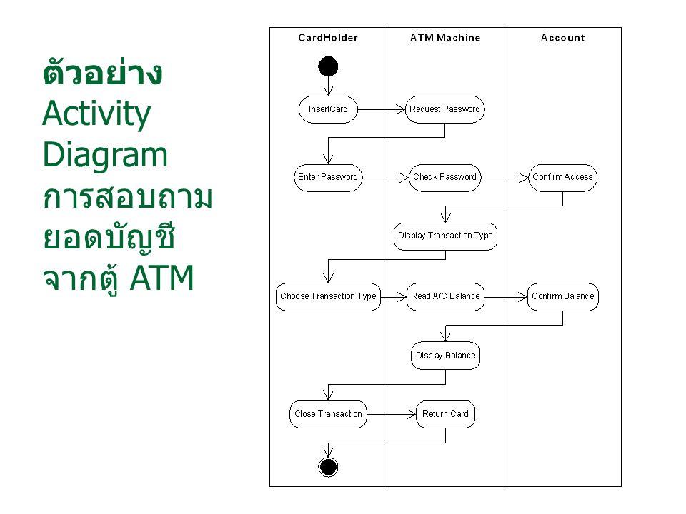 ตัวอย่าง Activity Diagram การสอบถามยอดบัญชีจากตู้ ATM