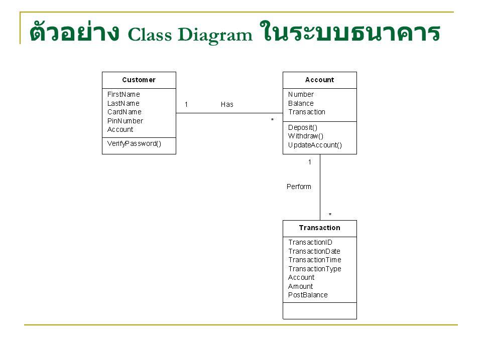 ตัวอย่าง Class Diagram ในระบบธนาคาร