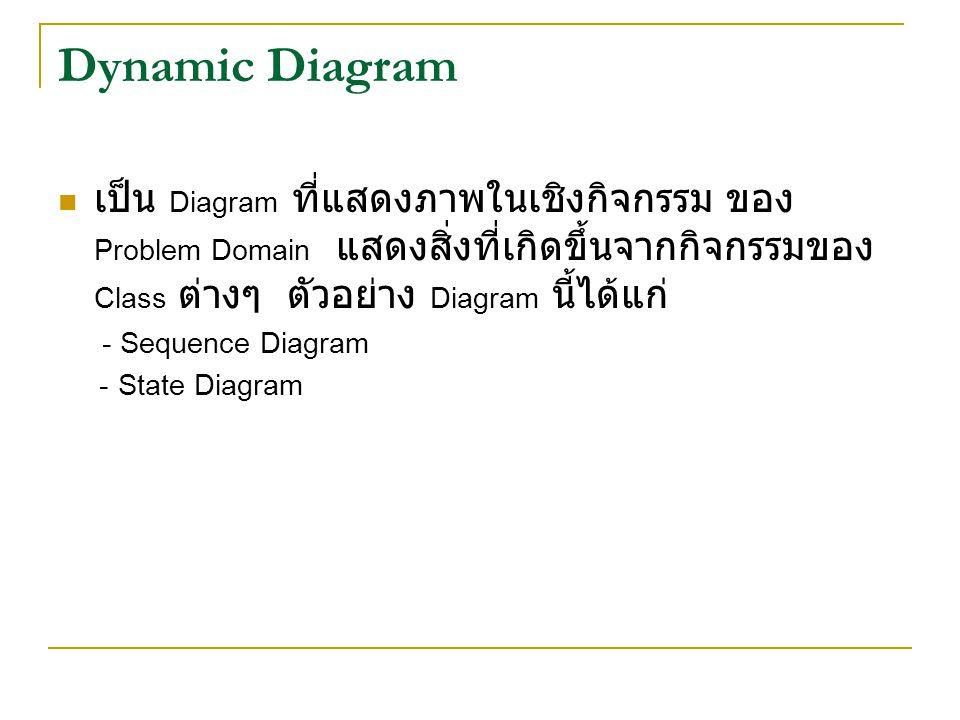 Dynamic Diagram เป็น Diagram ที่แสดงภาพในเชิงกิจกรรม ของ Problem Domain แสดงสิ่งที่เกิดขึ้นจากกิจกรรมของ Class ต่างๆ ตัวอย่าง Diagram นี้ได้แก่