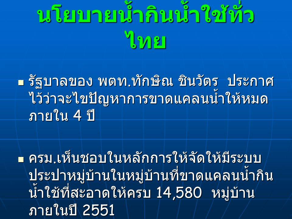 นโยบายน้ำกินน้ำใช้ทั่วไทย