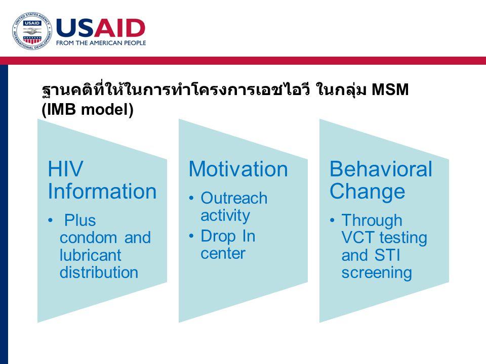 ฐานคติที่ให้ในการทำโครงการเอชไอวี ในกลุ่ม MSM (IMB model)