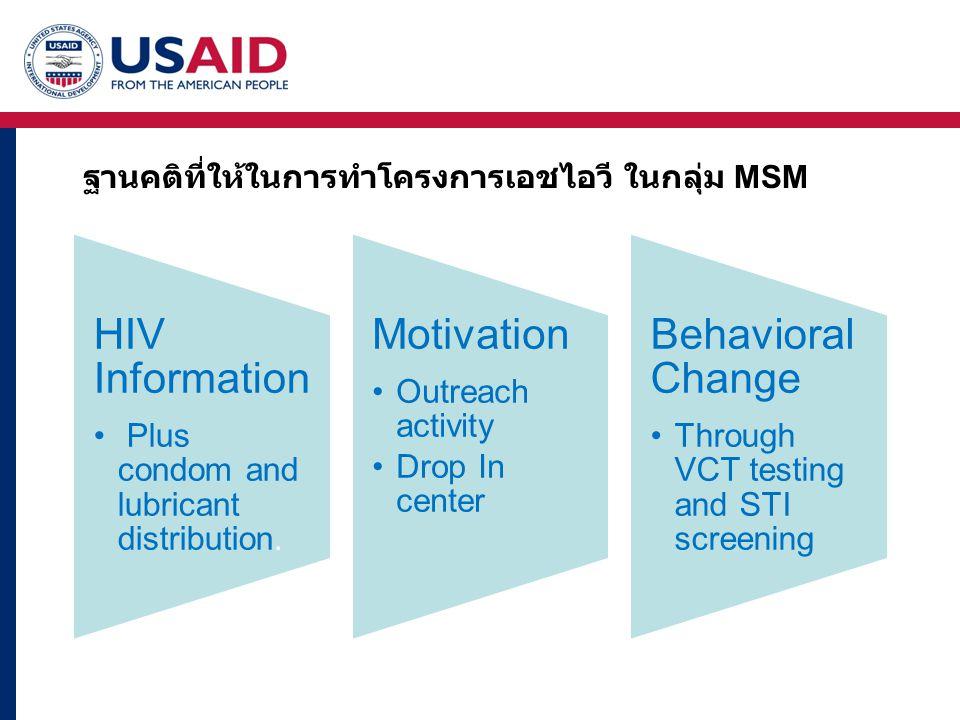 ฐานคติที่ให้ในการทำโครงการเอชไอวี ในกลุ่ม MSM