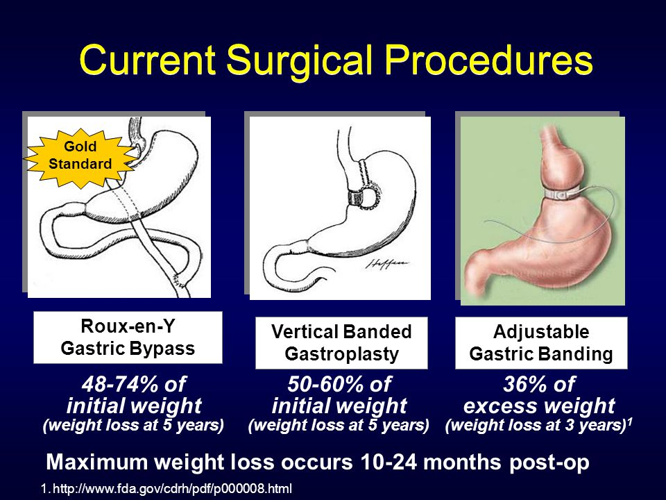 Current Surgical Procedures