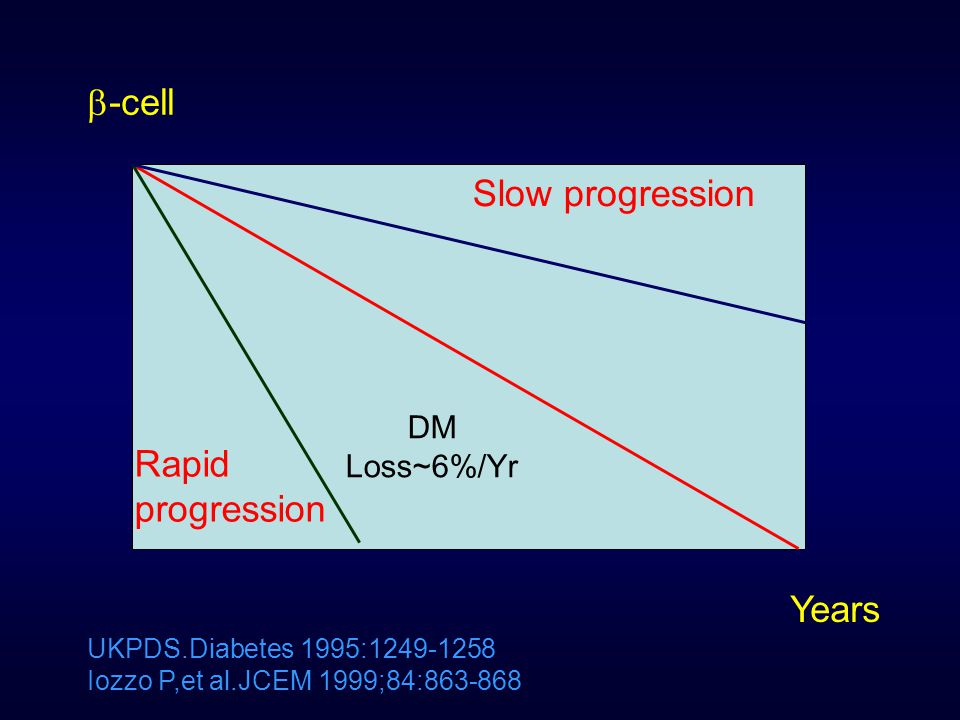 -cell Slow progression Rapid progression Years DM Loss~6%/Yr