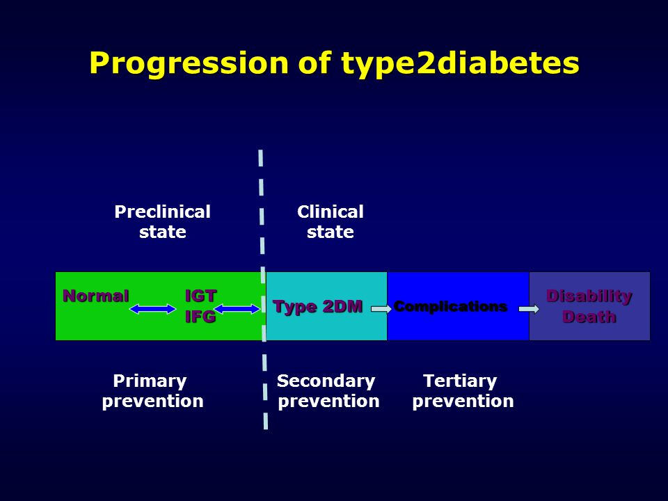 Progression of type2diabetes