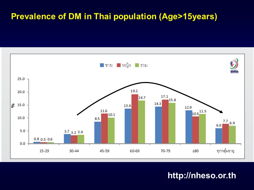 Prevalence of DM in Thai population (Age>15years)