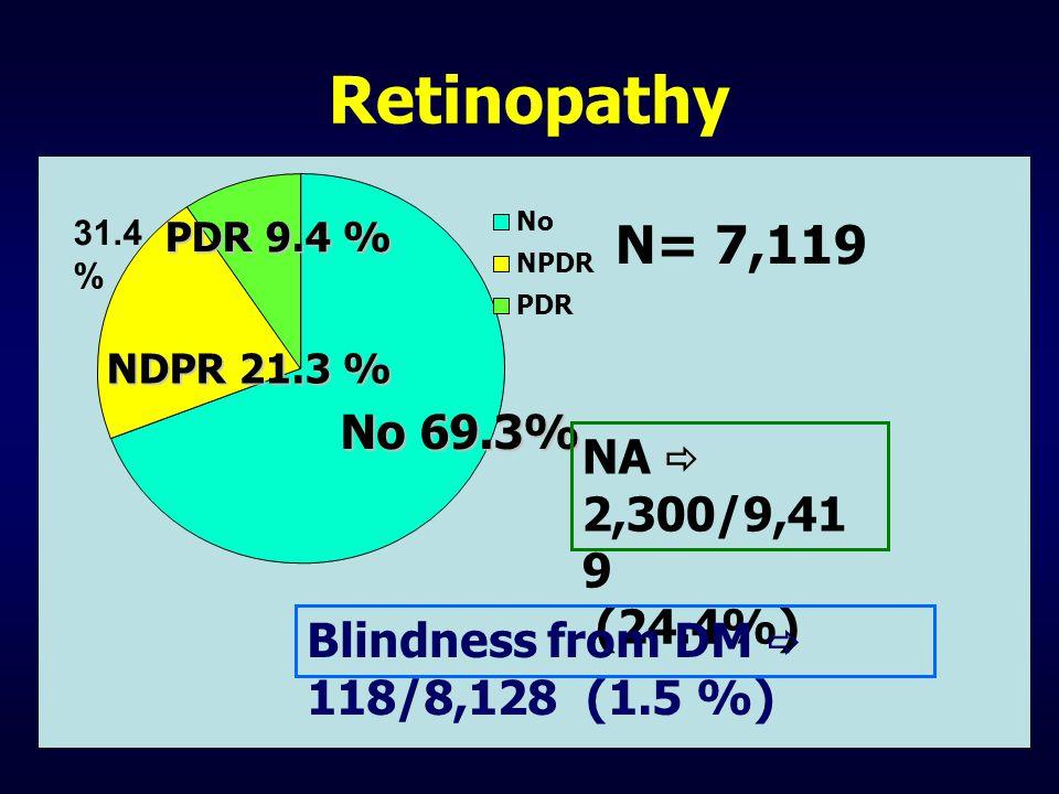 Retinopathy N= 7,119 No 69.3% NA  2,300/9,419 (24.4%)