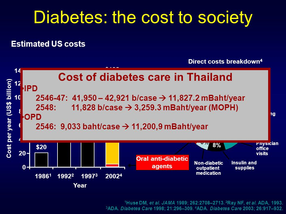 Diabetes: the cost to society