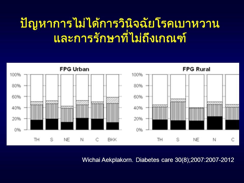 ปัญหาการไม่ได้การวินิจฉัยโรคเบาหวานและการรักษาที่ไม่ถึงเกณฑ์
