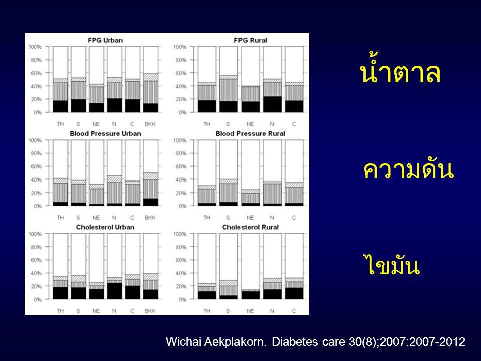 น้ำตาล ความดัน ไขมัน Wichai Aekplakorn. Diabetes care 30(8);2007:2007-2012